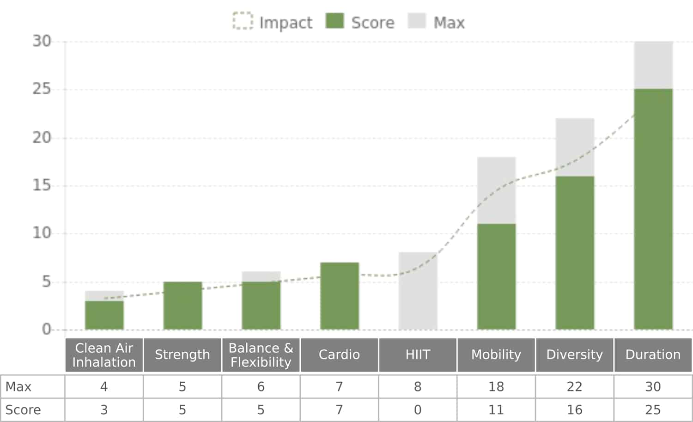 Fresh Horizons Neurozone drivers graph